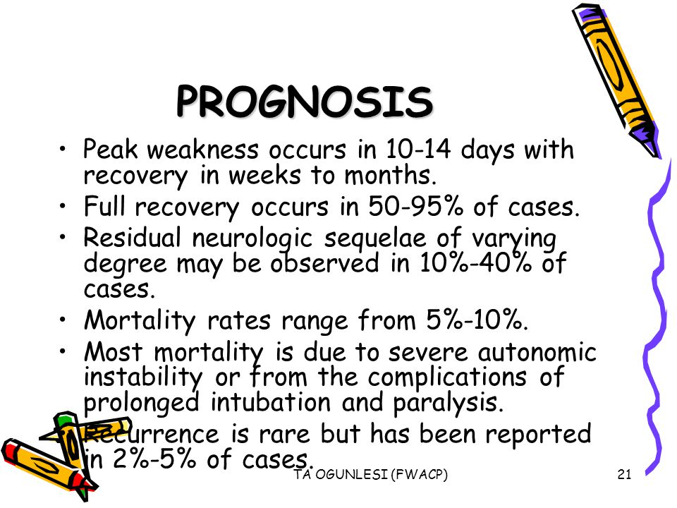 PROGNOSIS Peak weakness occurs in 10-14 days with recovery in weeks to months. Full recovery occurs in 50-95% of cases.