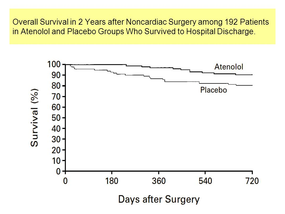 Overall Survival in 2 Years after Noncardiac Surgery among 192 Patients in Atenolol and Placebo Groups Who Survived to Hospital Discharge.