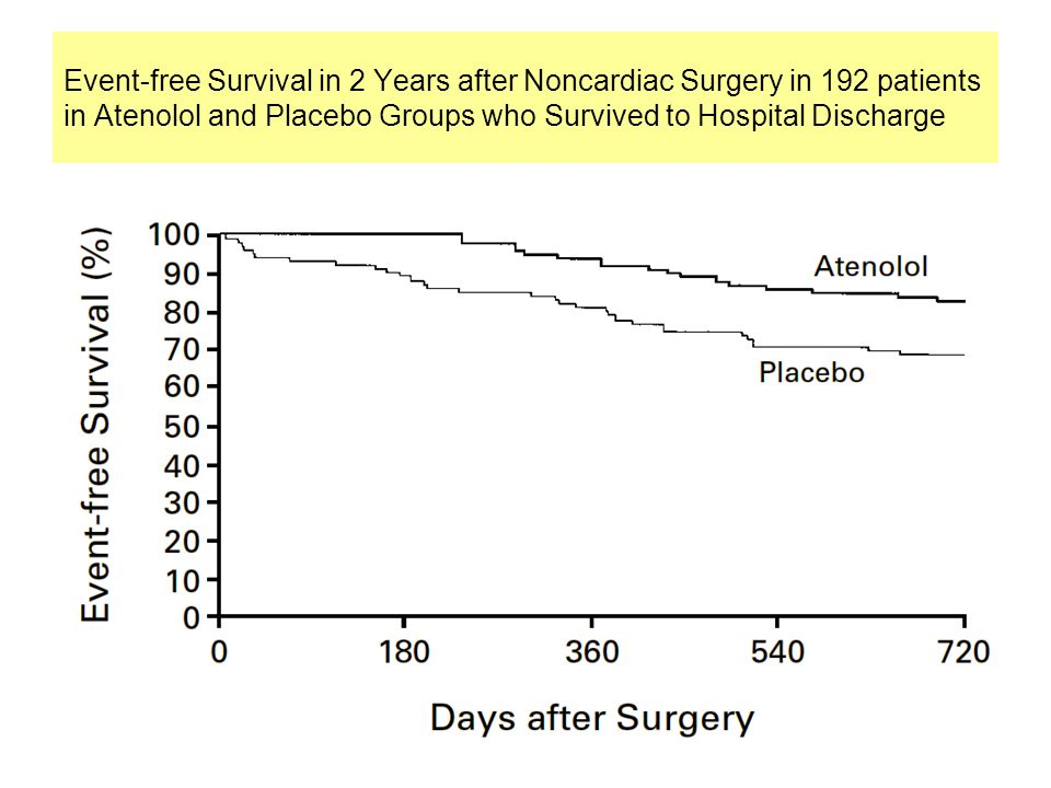 Event-free Survival in 2 Years after Noncardiac Surgery in 192 patients in Atenolol and Placebo Groups who Survived to Hospital Discharge