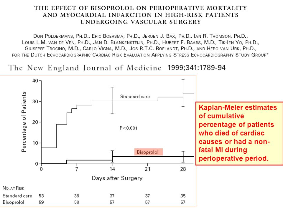 Kaplan-Meier estimates of cumulative percentage of patients who died of cardiac causes or had a non-fatal MI during perioperative period.