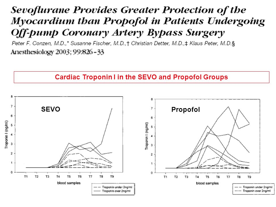 Cardiac Troponin I in the SEVO and Propofol Groups