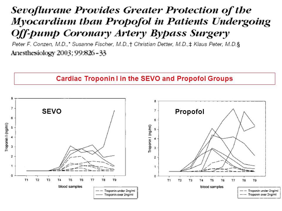 Cardiac Troponin I in the SEVO and Propofol Groups