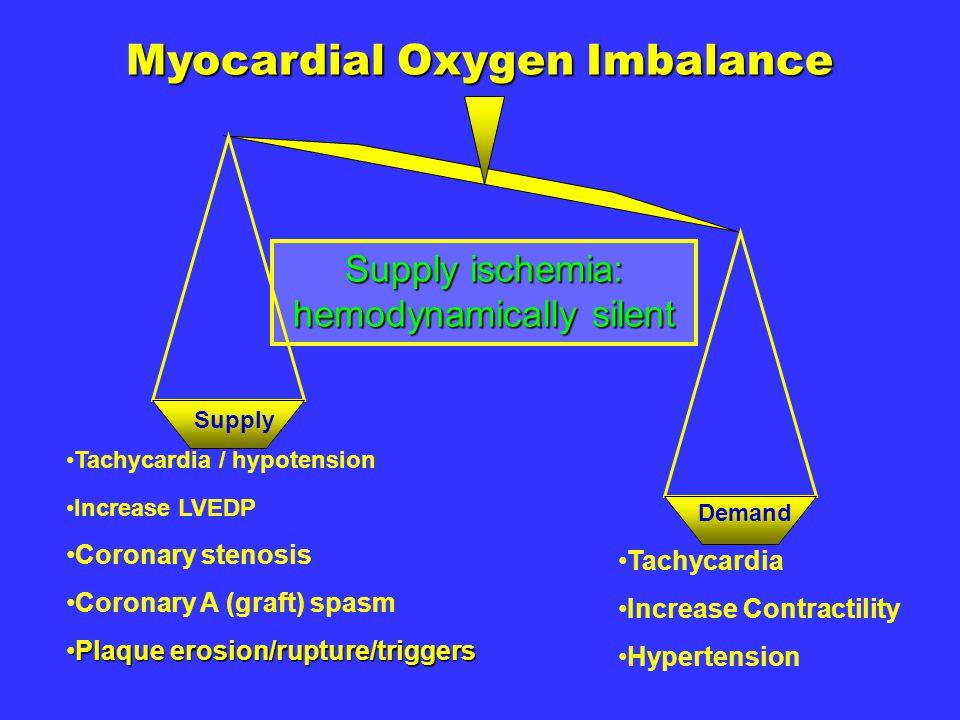 Myocardial Oxygen Imbalance