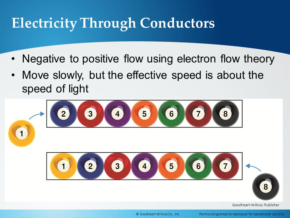 Electricity Through Conductors