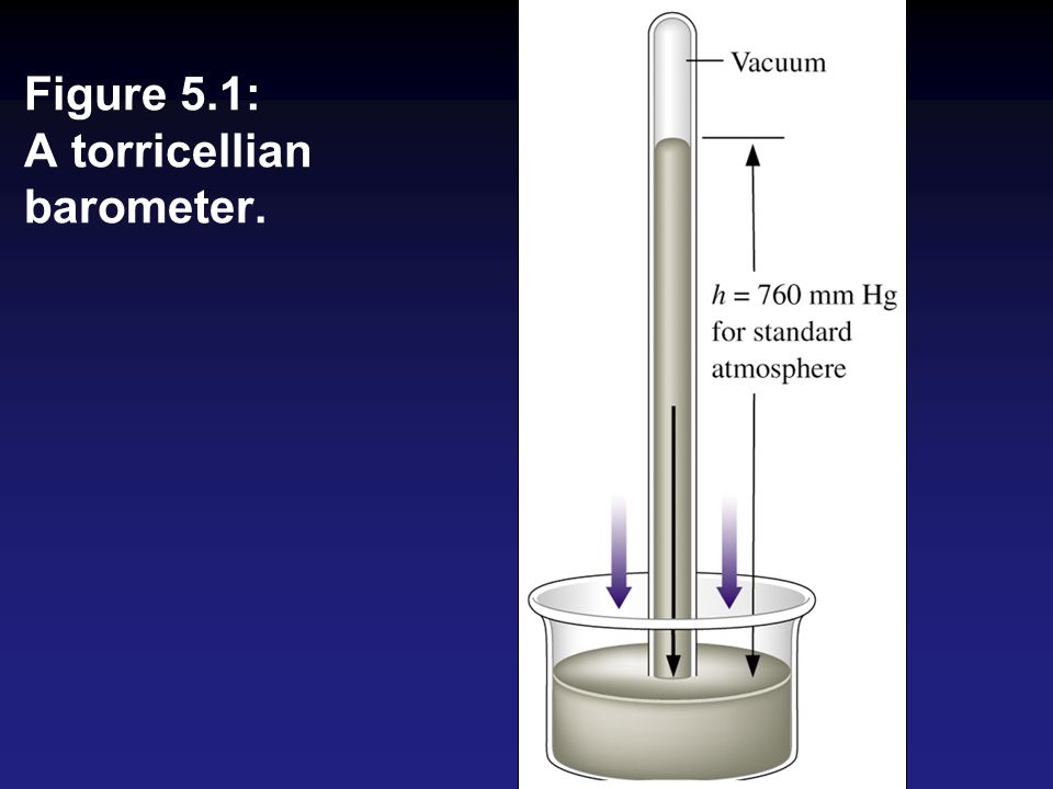 Figure 5.1: A torricellian barometer.