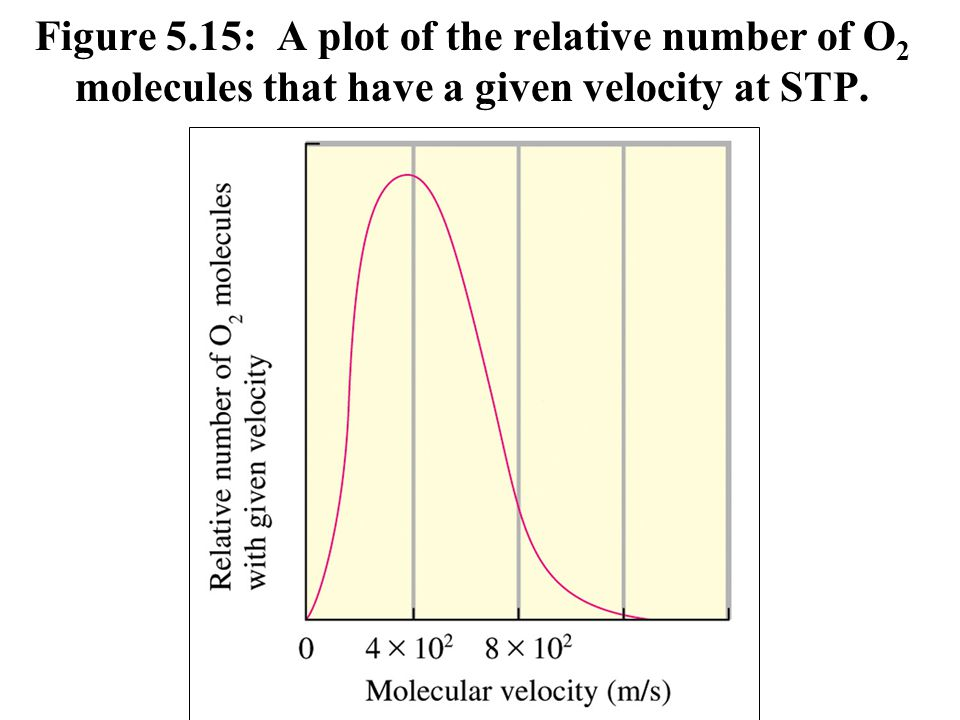 Figure 5.15: A plot of the relative number of O2 molecules that have a given velocity at STP.