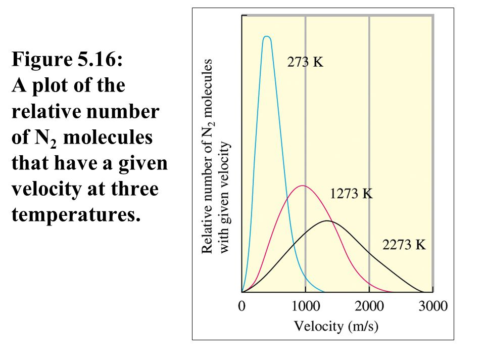 Figure 5.16: A plot of the relative number of N2 molecules that have a given velocity at three temperatures.