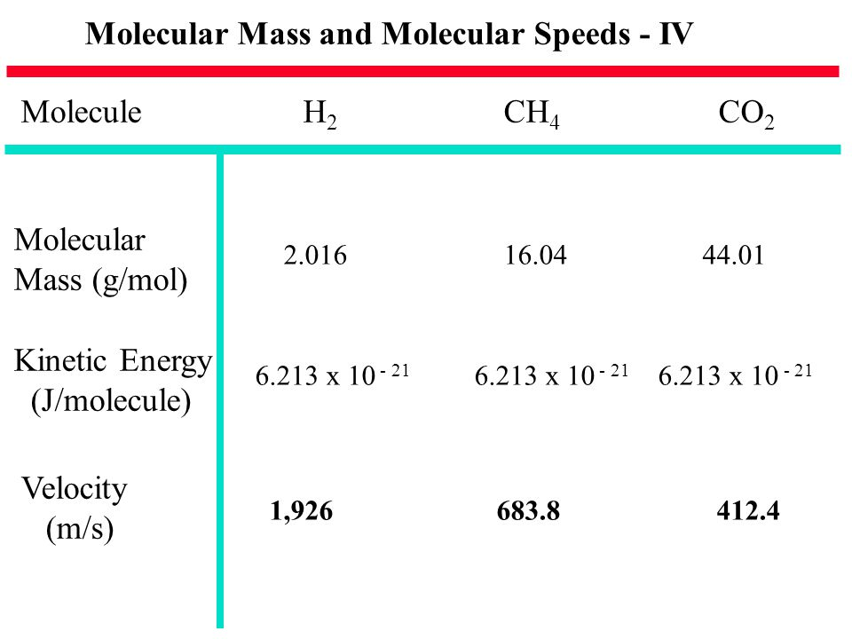 Molecular Mass and Molecular Speeds - IV