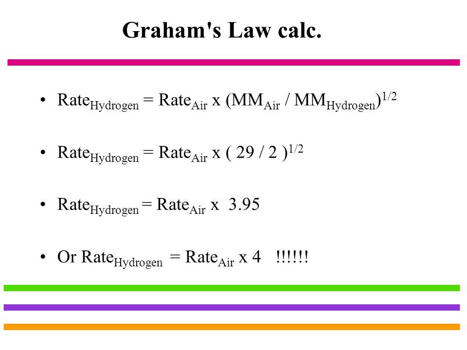 Graham s Law calc. RateHydrogen = RateAir x (MMAir / MMHydrogen)1/2