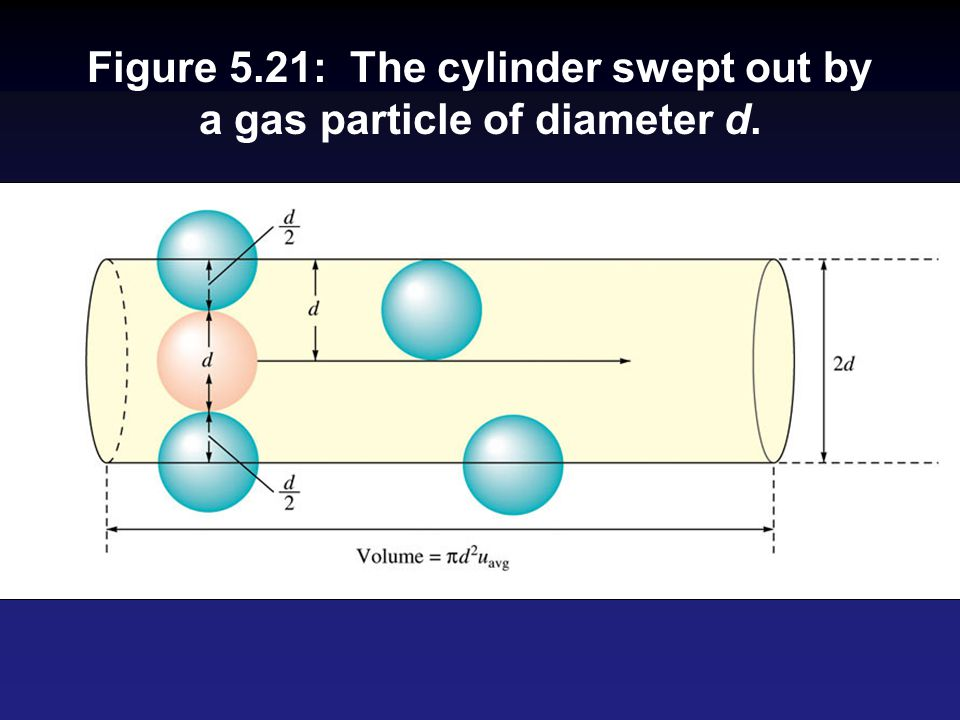 Figure 5.21: The cylinder swept out by a gas particle of diameter d.