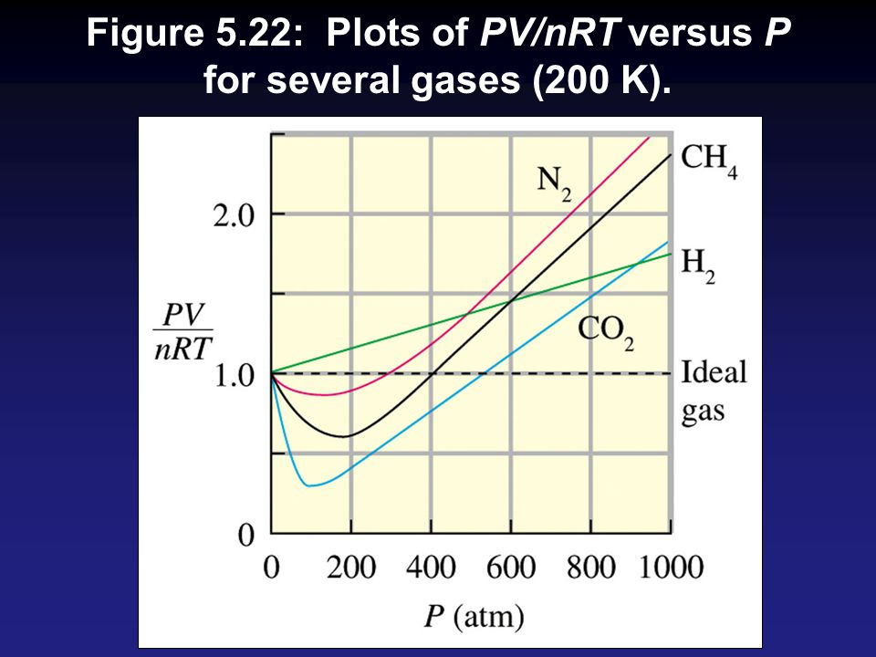 Figure 5.22: Plots of PV/nRT versus P for several gases (200 K).