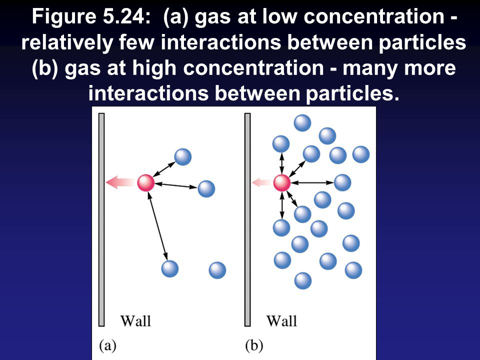Figure 5.24: (a) gas at low concentration - relatively few interactions between particles (b) gas at high concentration - many more interactions between particles.