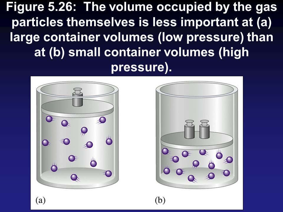 Figure 5.26: The volume occupied by the gas particles themselves is less important at (a) large container volumes (low pressure) than at (b) small container volumes (high pressure).