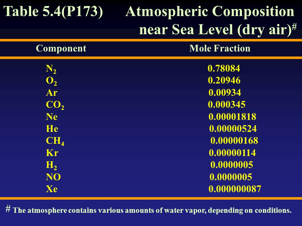 Table 5.4(P173) Atmospheric Composition near Sea Level (dry air)#