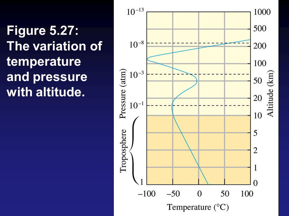 Figure 5.27: The variation of temperature and pressure with altitude.