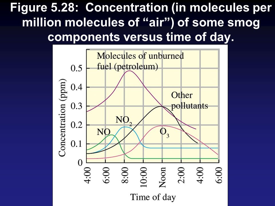Figure 5.28: Concentration (in molecules per million molecules of air ) of some smog components versus time of day.