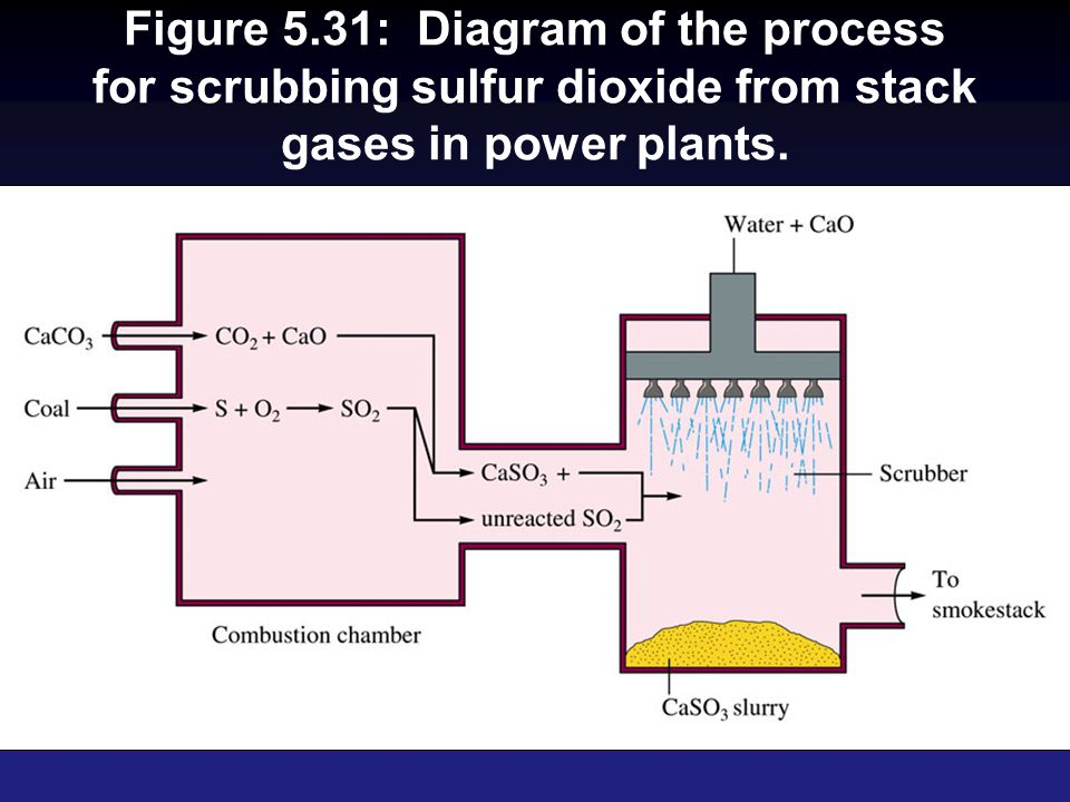 Figure 5.31: Diagram of the process for scrubbing sulfur dioxide from stack gases in power plants.