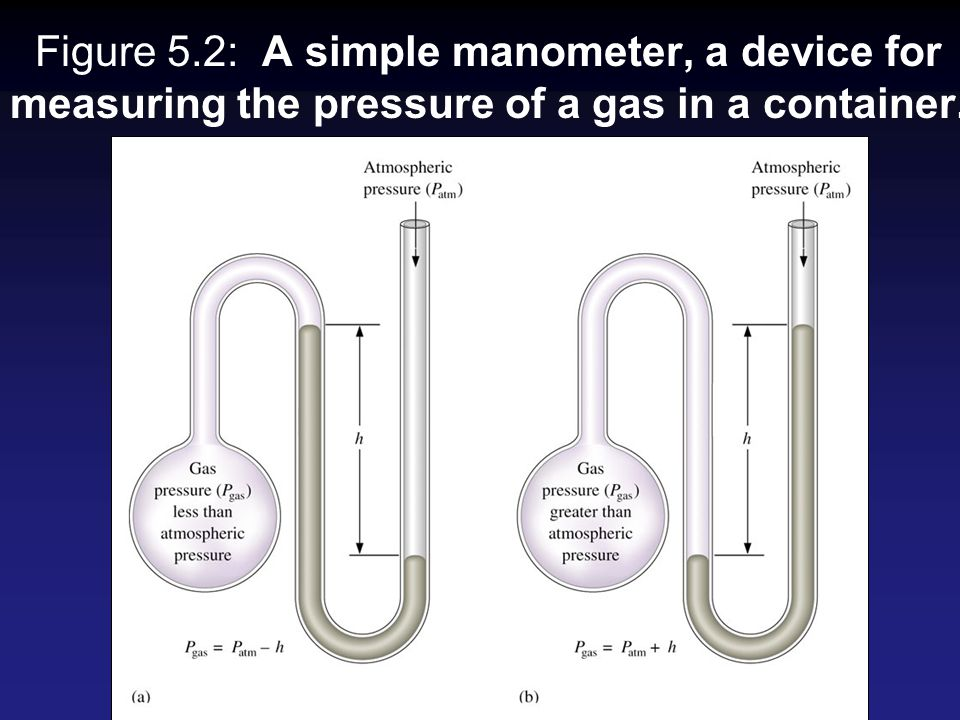 Figure 5.2: A simple manometer, a device for measuring the pressure of a gas in a container.