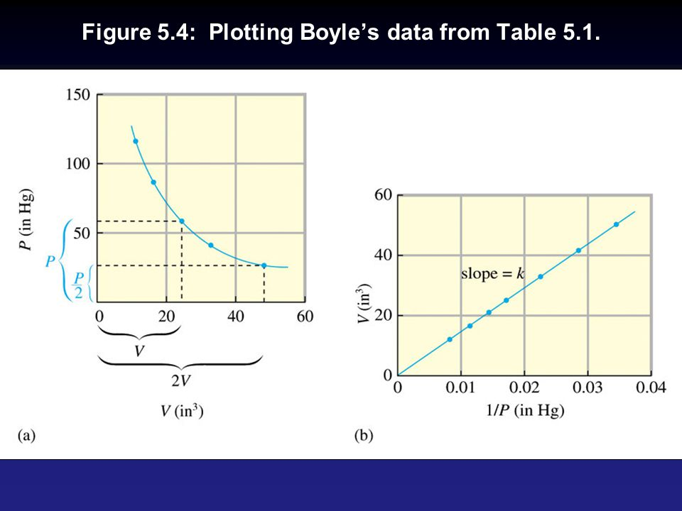 Figure 5.4: Plotting Boyle's data from Table 5.1.