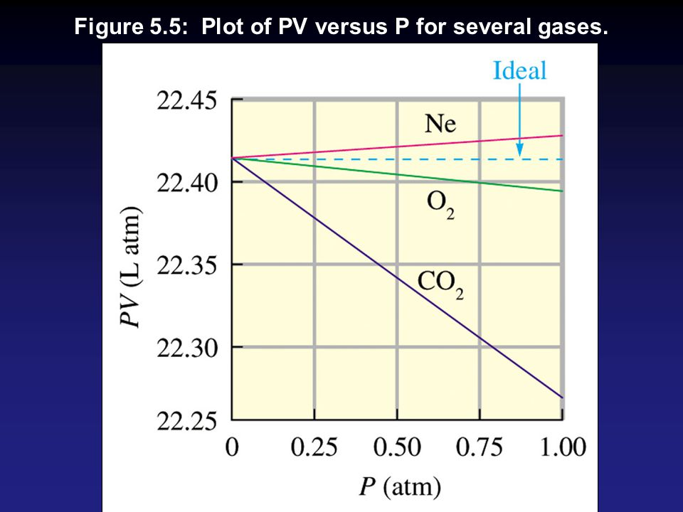 Figure 5.5: Plot of PV versus P for several gases.