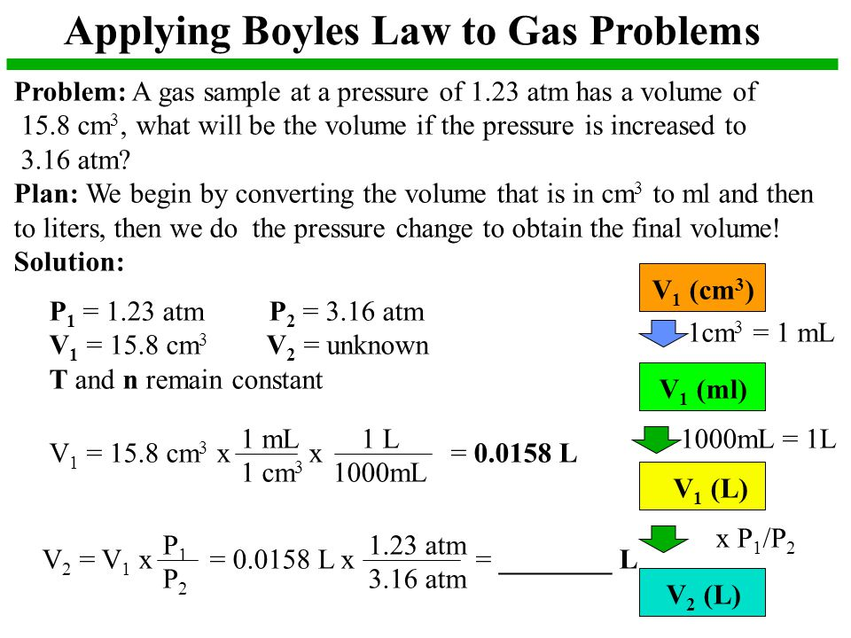 Applying Boyles Law to Gas Problems