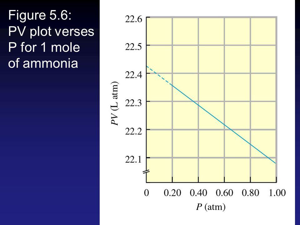 Figure 5.6: PV plot verses P for 1 mole of ammonia