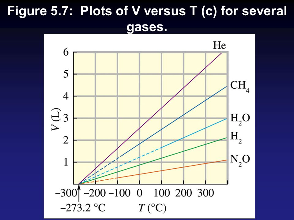 Figure 5.7: Plots of V versus T (c) for several gases.
