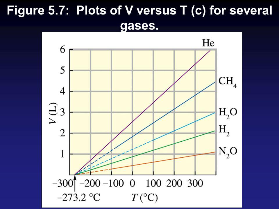 Figure 5.7: Plots of V versus T (c) for several gases.