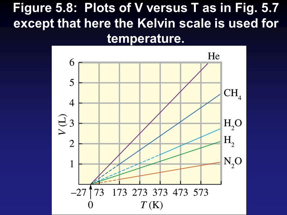 Figure 5. 8: Plots of V versus T as in Fig. 5