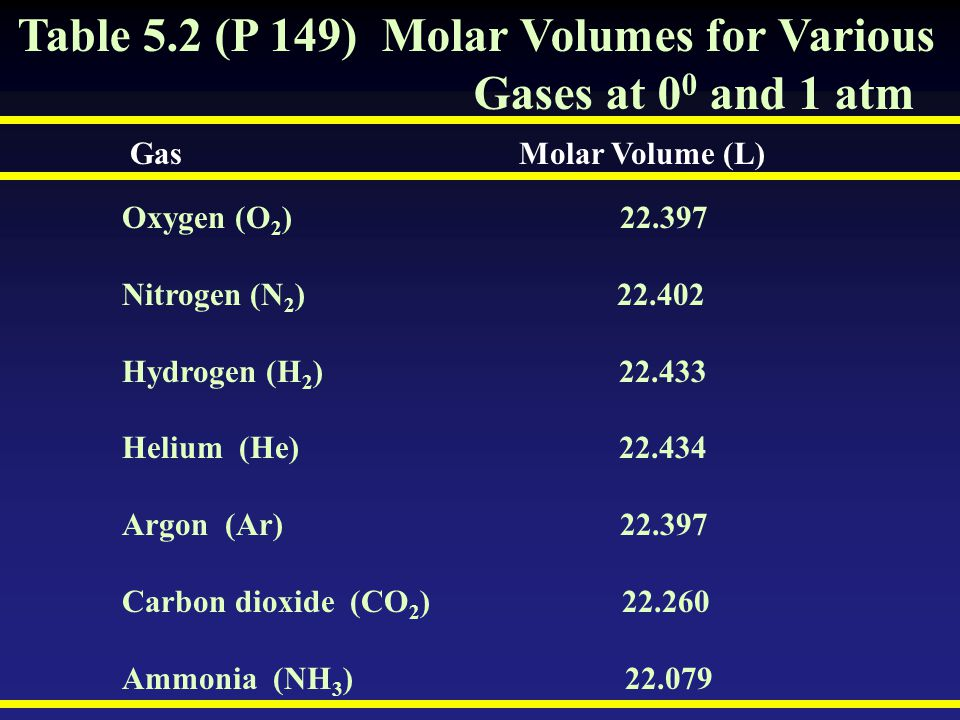 Table 5.2 (P 149) Molar Volumes for Various Gases at 00 and 1 atm