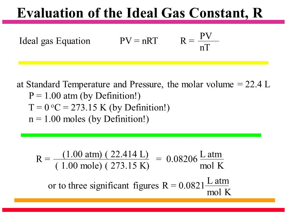 Evaluation of the Ideal Gas Constant, R