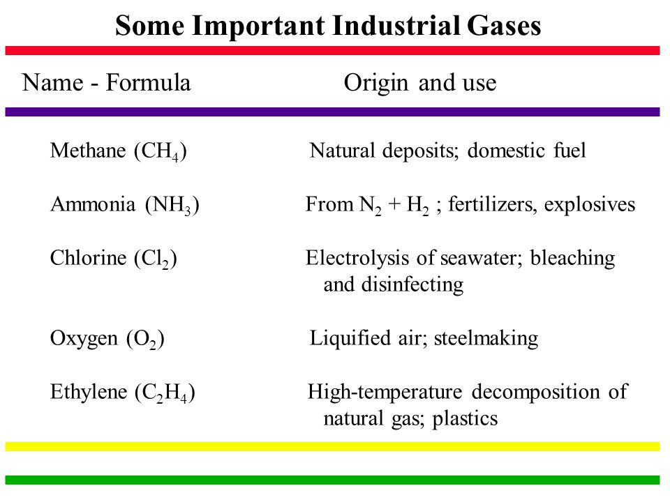 Some Important Industrial Gases