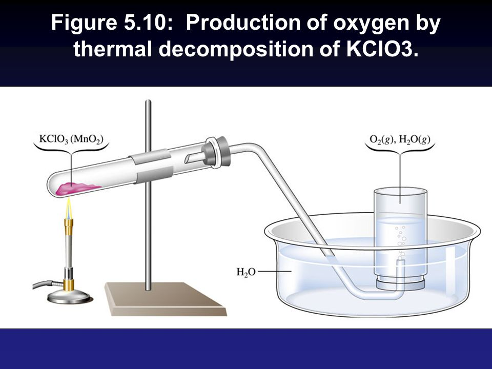 Figure 5.10: Production of oxygen by thermal decomposition of KCIO3.