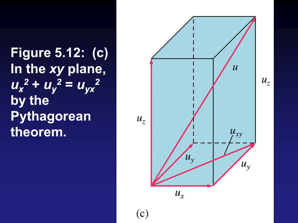 Figure 5.12: (c) In the xy plane, ux2 + uy2 = uyx2 by the Pythagorean theorem.