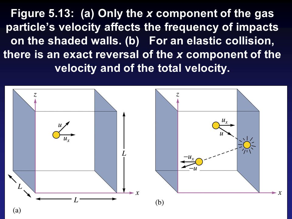 Figure 5.13: (a) Only the x component of the gas particle's velocity affects the frequency of impacts on the shaded walls.