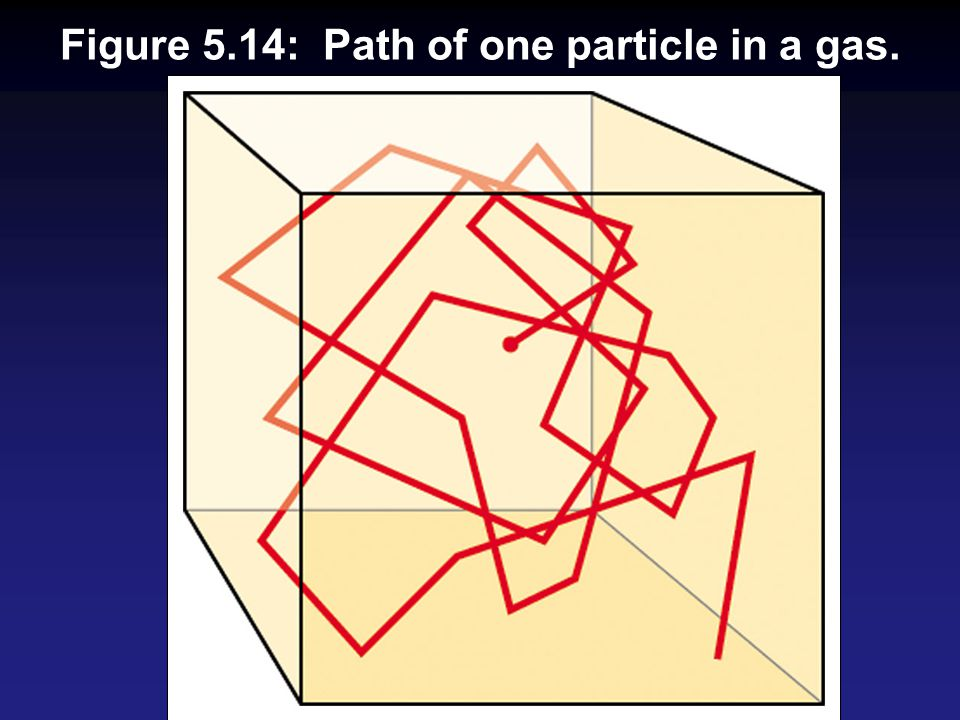 Figure 5.14: Path of one particle in a gas.