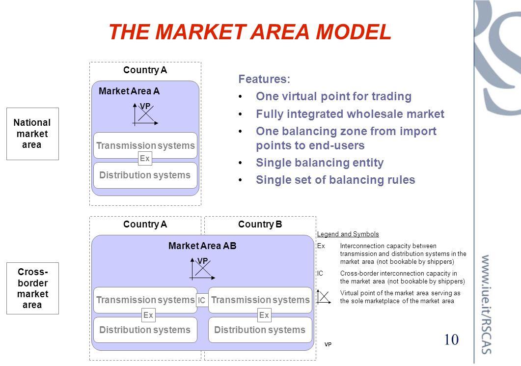 Cross-border market area