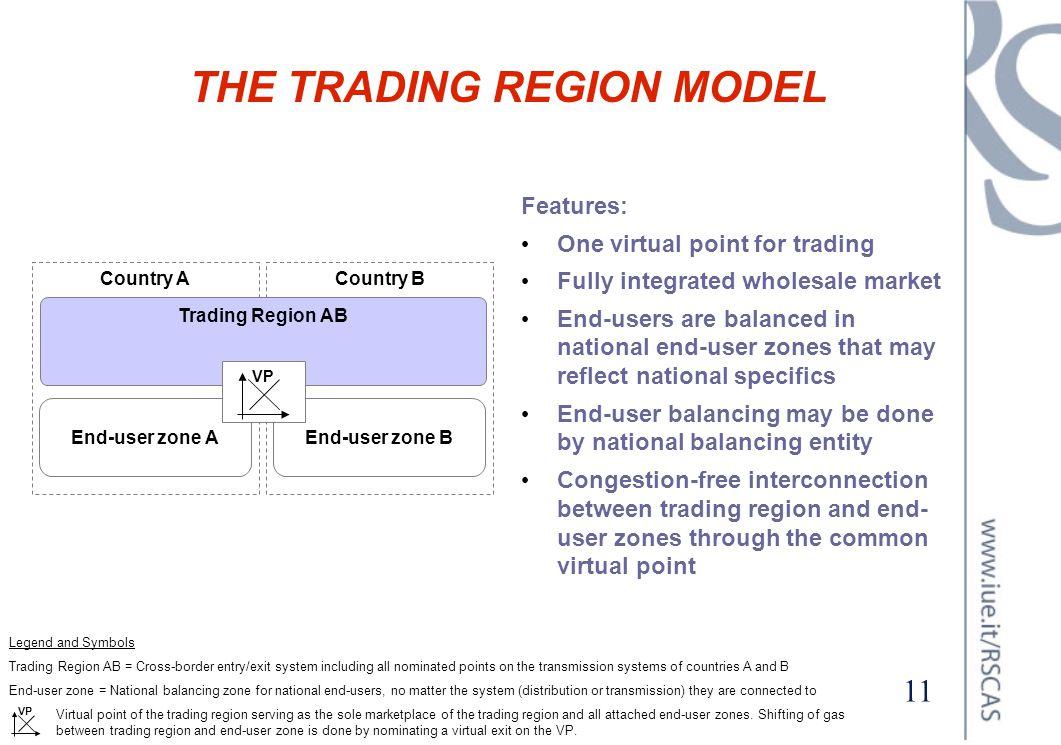 THE TRADING REGION MODEL