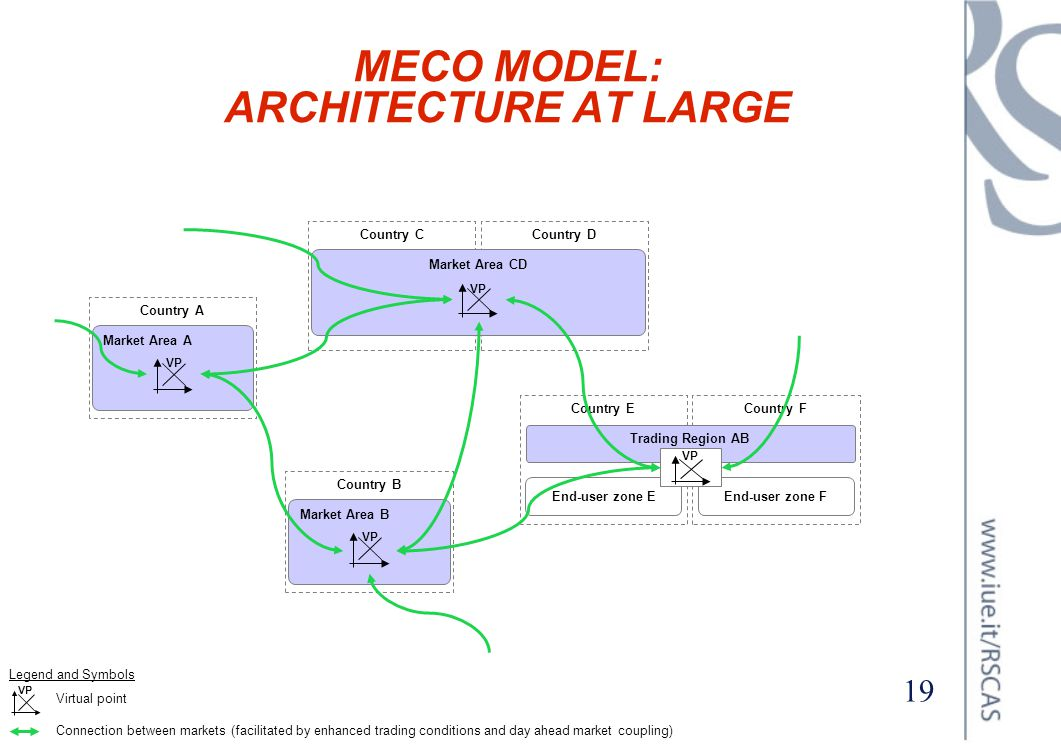 MECO MODEL: ARCHITECTURE AT LARGE