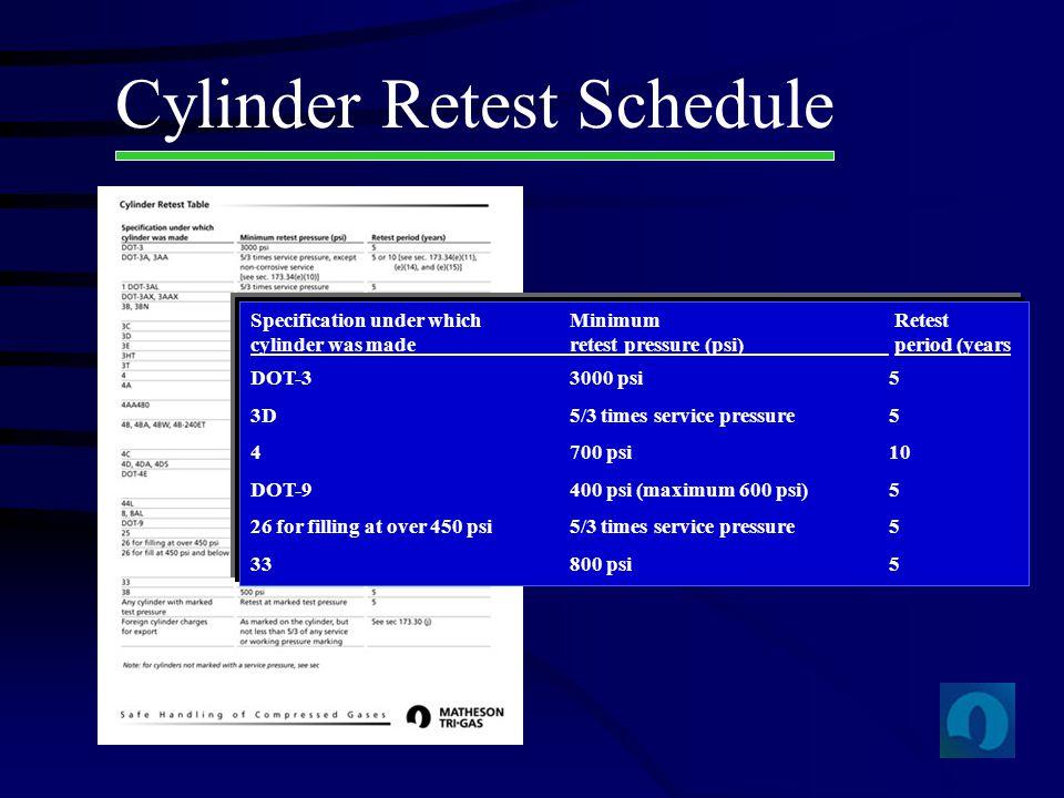 Cylinder Retest Schedule