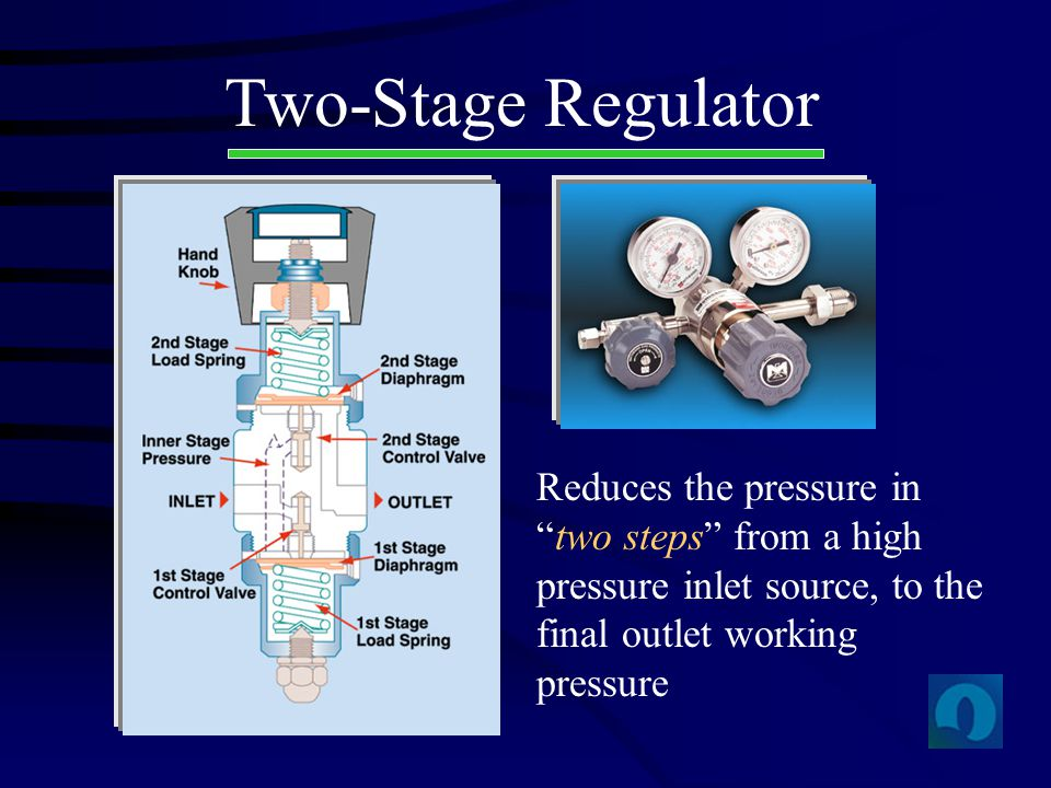 Two-Stage Regulator Reduces the pressure in two steps from a high pressure inlet source, to the final outlet working pressure.