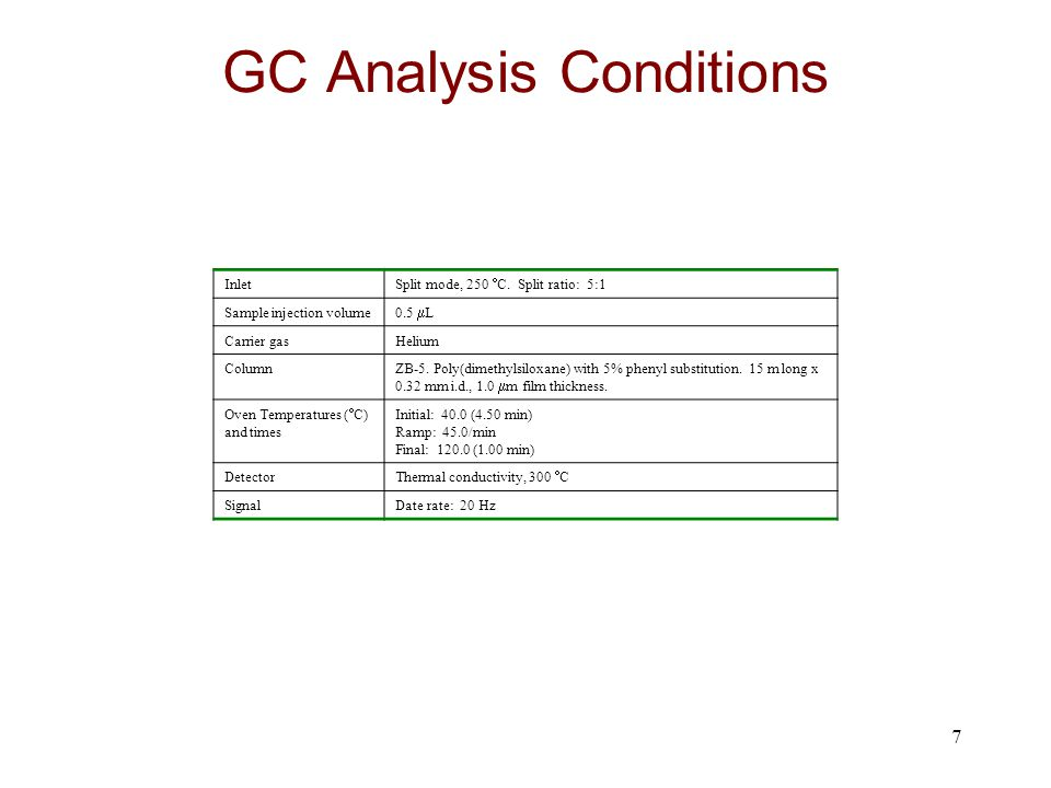 GC Analysis Conditions