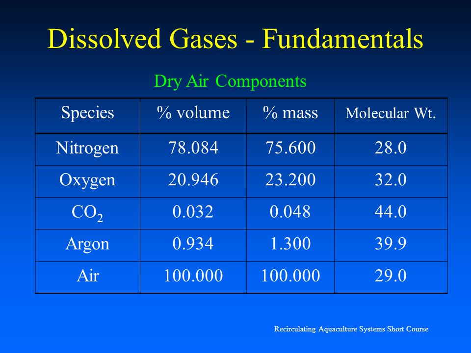 Dissolved Gases - Fundamentals