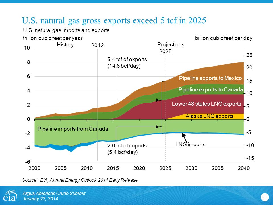 U.S. natural gas gross exports exceed 5 tcf in 2025