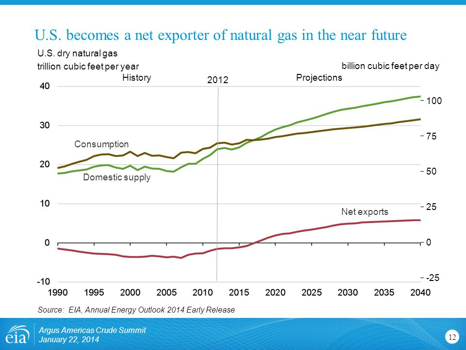 U.S. becomes a net exporter of natural gas in the near future