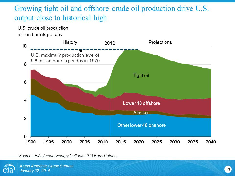 Growing tight oil and offshore crude oil production drive U. S