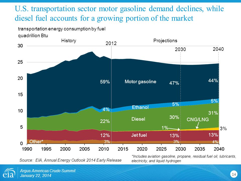 U.S. transportation sector motor gasoline demand declines, while diesel fuel accounts for a growing portion of the market