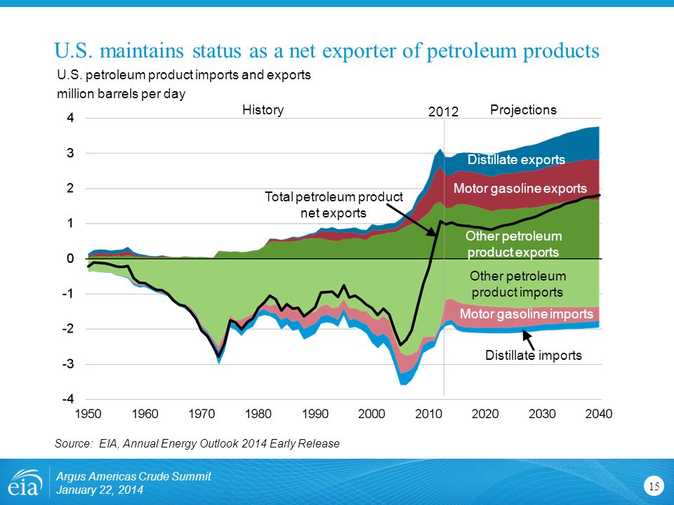U.S. maintains status as a net exporter of petroleum products