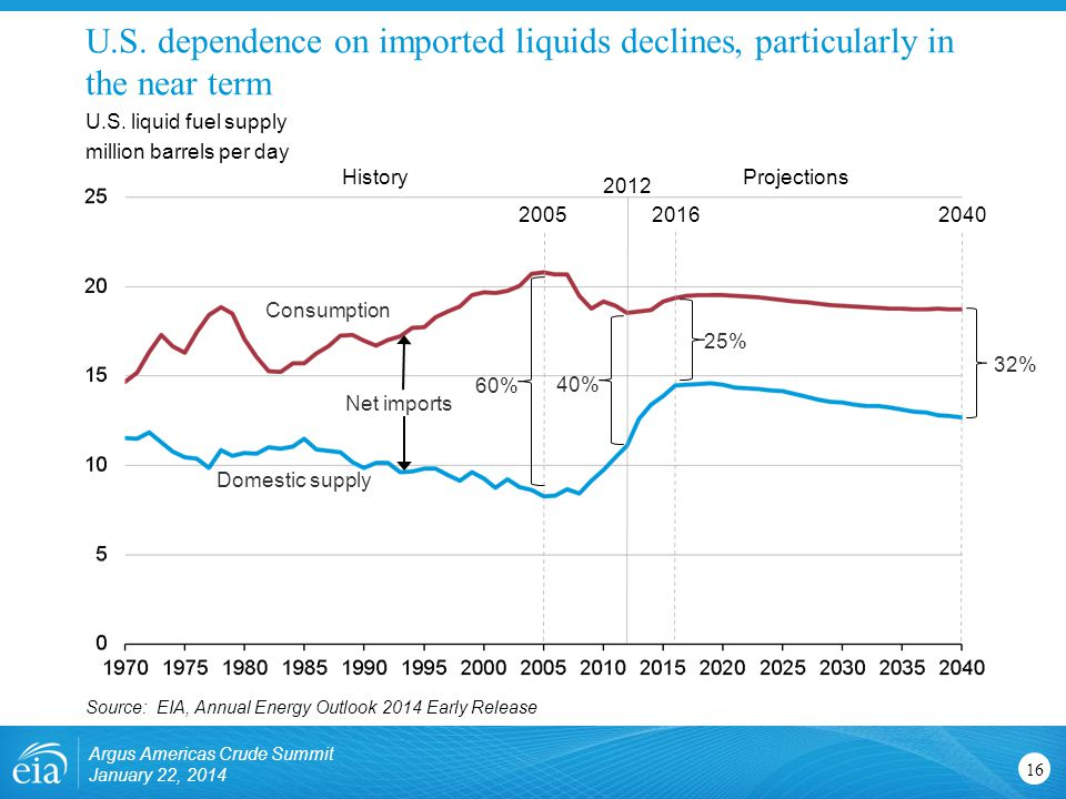 U.S. dependence on imported liquids declines, particularly in the near term