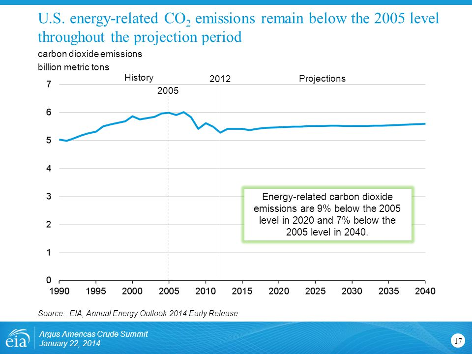 U.S. energy-related CO2 emissions remain below the 2005 level throughout the projection period